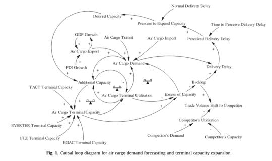 Causal loop diagram just do it causal loop diagram flow diagram menurut existing condition ccuart Images