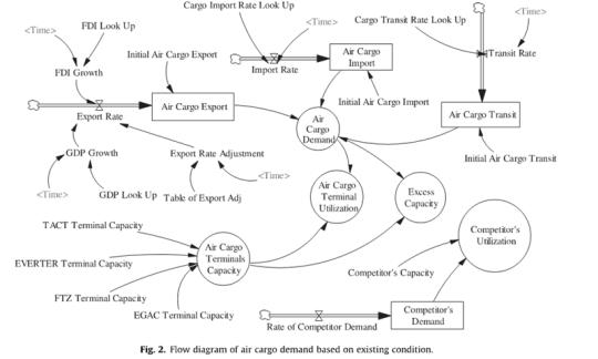 Causal loop diagram just do it causal loop diagram flow diagram menurut existing condition contd ccuart Images